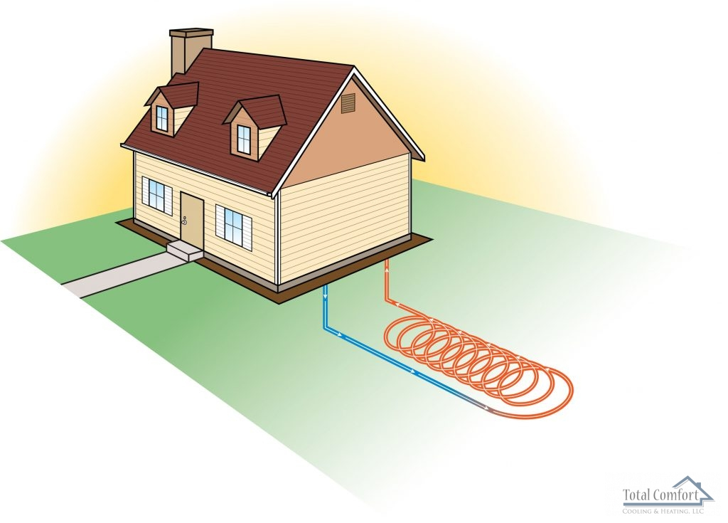 Ask Our Professionals if Your Home can Benefit From a Geothermal System.